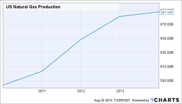 US Natural Gas Production Chart