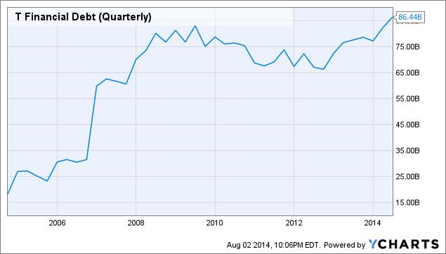 T Financial Debt (Quarterly) Chart