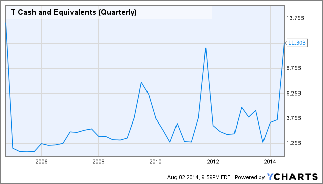 T Cash and Equivalents (Quarterly) Chart