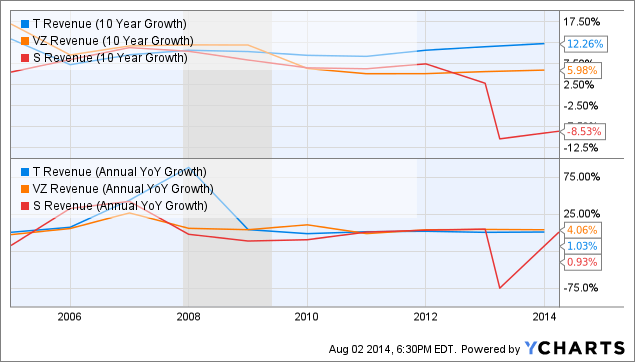 T Revenue (10 Year Growth) Chart