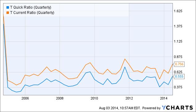 T Quick Ratio (Quarterly) Chart