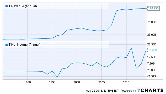 T Revenue (Annual) Chart