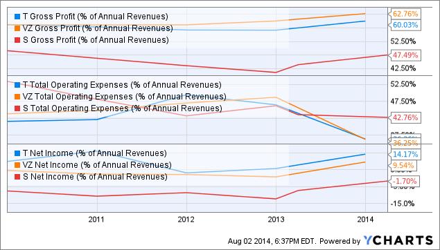 T Gross Profit (% of Annual Revenues) Chart