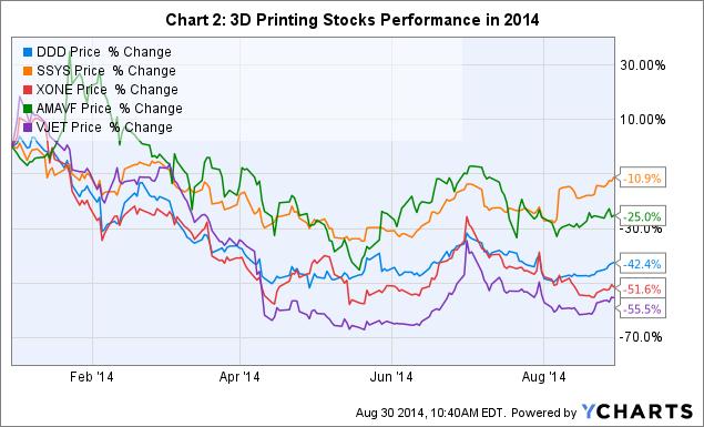 DDD Chart
