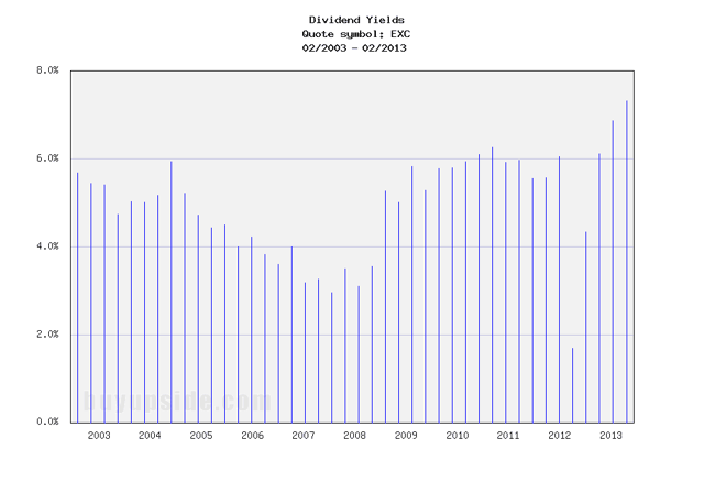 Exelon dividend history