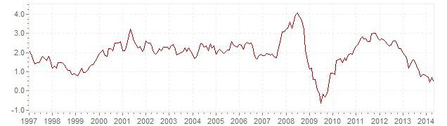 Chart HICP inflation Europe - long term inflation development