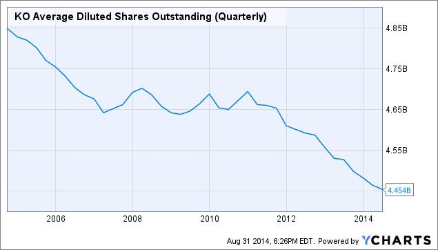 KO Average Diluted Shares Outstanding (Quarterly) Chart