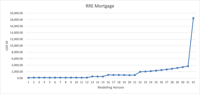 Portfolio of residential real estate mortgages - cash flows