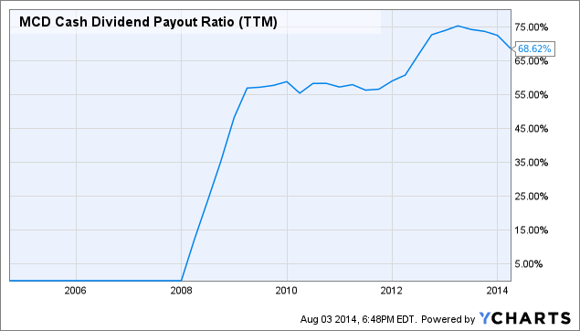 MCD Cash Dividend Payout Ratio (<a href=