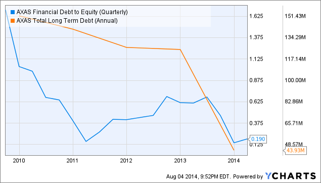 AXAS Financial Debt to Equity (Quarterly) Chart