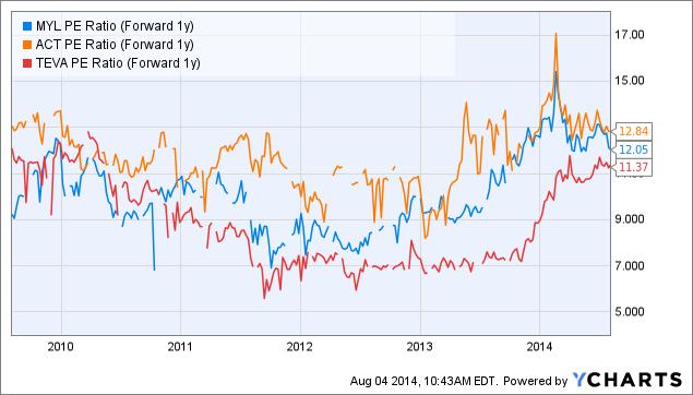 MYL PE Ratio (Forward 1y) Chart