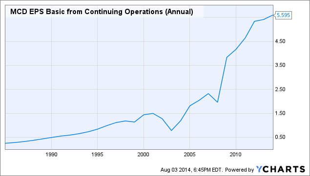 MCD EPS Basic from Continuing Operations (Annual) Chart