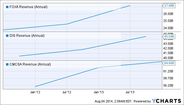 FOXA Revenue (Annual) Chart