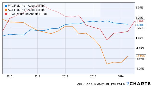 MYL Return on Assets Chart