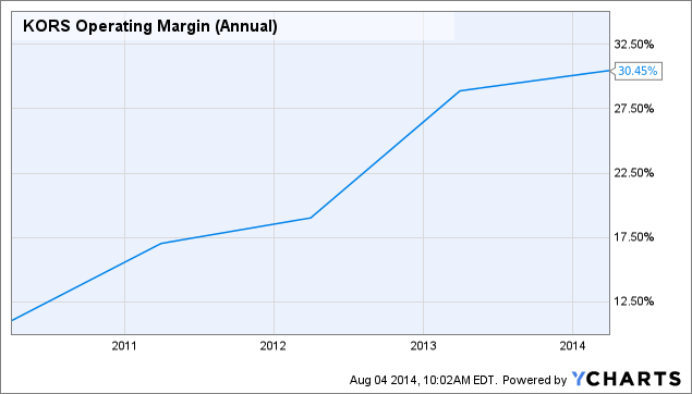 KORS Operating Margin (Annual) Chart