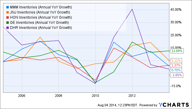 MMM Inventories (Annual YoY Growth) Chart
