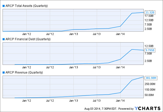 ARCP Total Assets (Quarterly) Chart