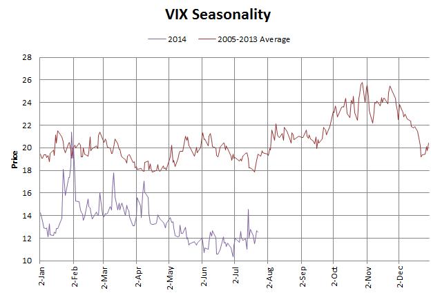 VIX Seasonality