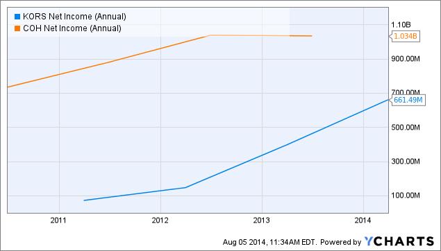 KORS Net Income (Annual) Chart