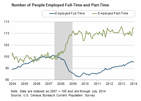 Number of People Employed Full-Time and Part-Time