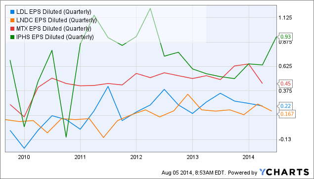 LDL EPS Diluted (Quarterly) Chart
