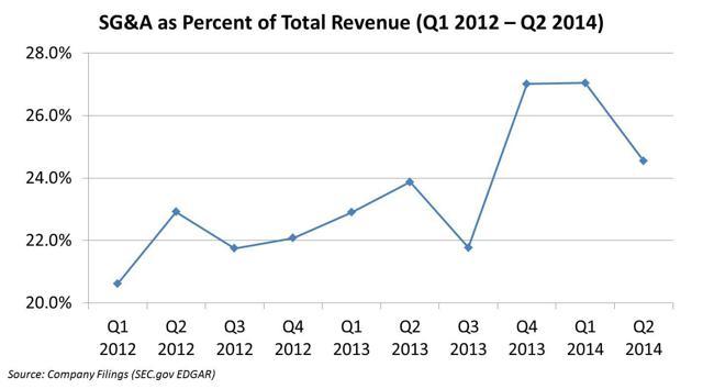 SG&A as Percent of Rev