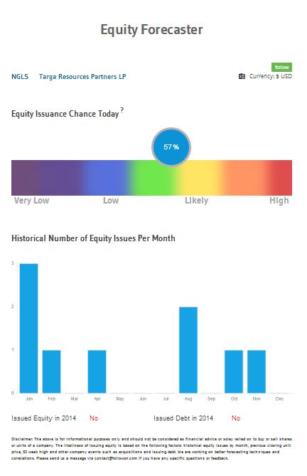 NGLS Equity Forecast 8.5.2014