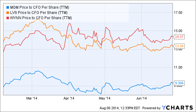 MGM Price to CFO Per Share (<a href=