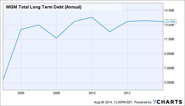MGM Total Long Term Debt (Annual) Chart