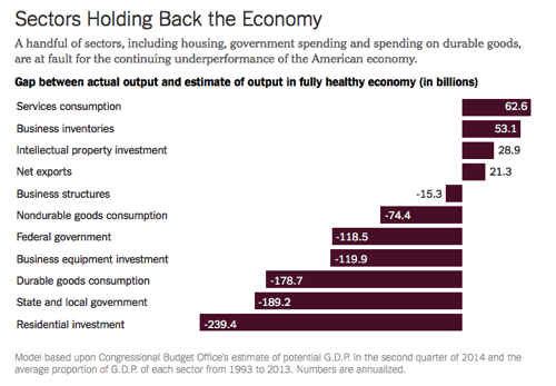 Why Is the Economy Still Weak Blame These Five Sectors NYTimes com