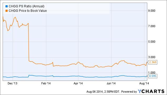 CHGG PS Ratio (Annual) Chart