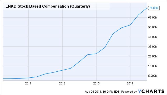 LNKD Stock Based Compensation (Quarterly) Chart