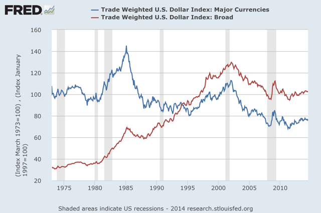 Comparison between narrow and broad dollar indexes 1973-2014