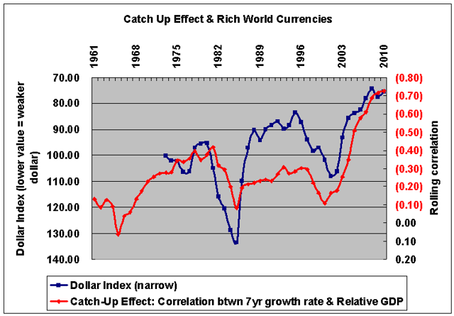 Rich-world currency performance predicts developing country GDP growth