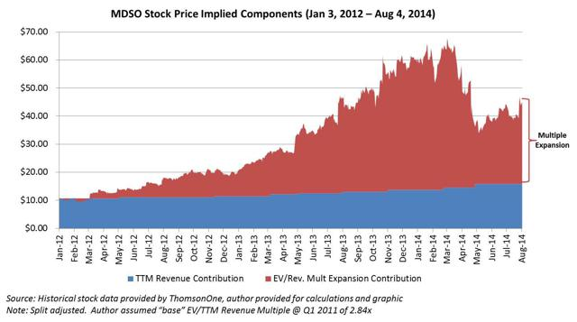 Stock Price and Mult Expansion