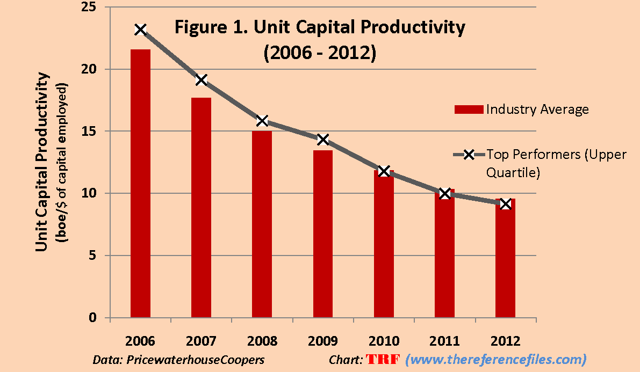 Unit Capital Productivity (2006 - 2012)