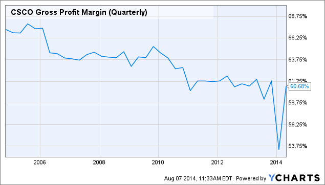 CSCO Gross Profit Margin (Quarterly) Chart