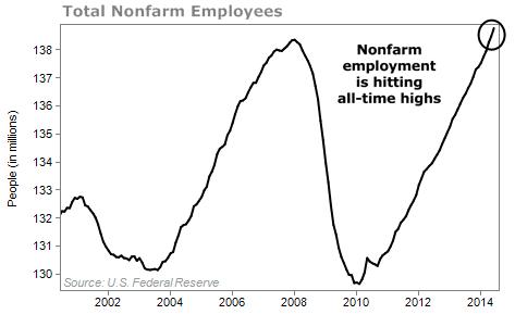 total nonfarm employees