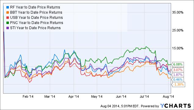 RF Year to Date Price Returns Chart