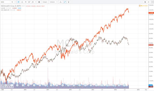 MCD vs S&P500