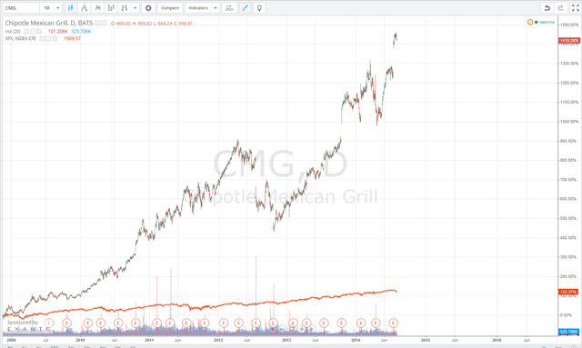 CMG vs S&P500