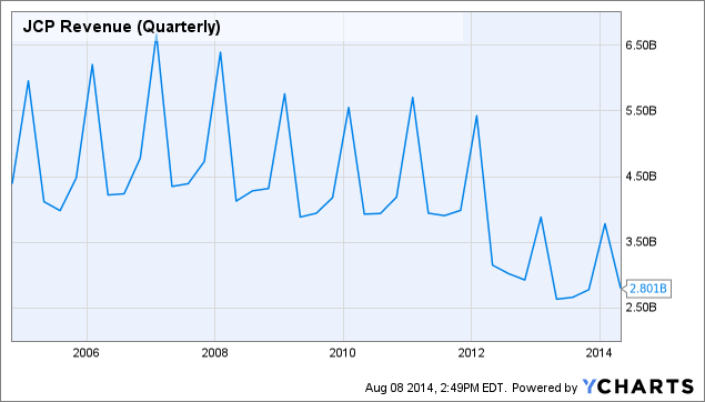 JCP Revenue (Quarterly) Chart