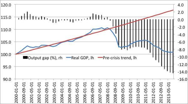 Output gap Italy