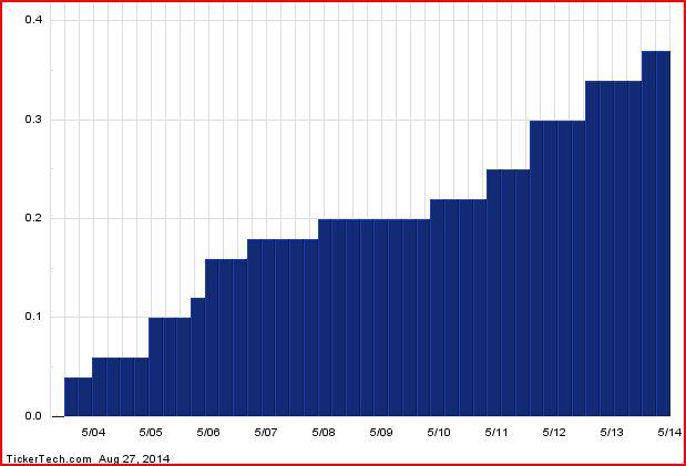 Analog Devices Dividend History