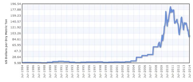 Historical Iron Ore Prices