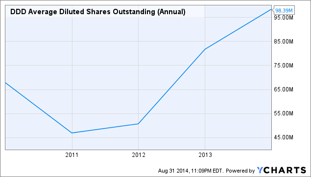 DDD Average Diluted Shares Outstanding (Annual) Chart