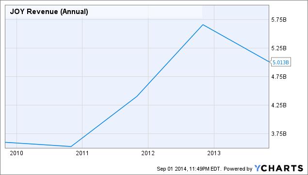 JOY Revenue (Annual) Chart