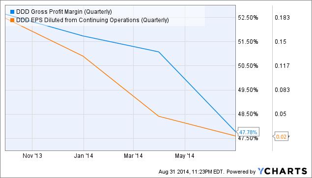 DDD Gross Profit Margin (Quarterly) Chart