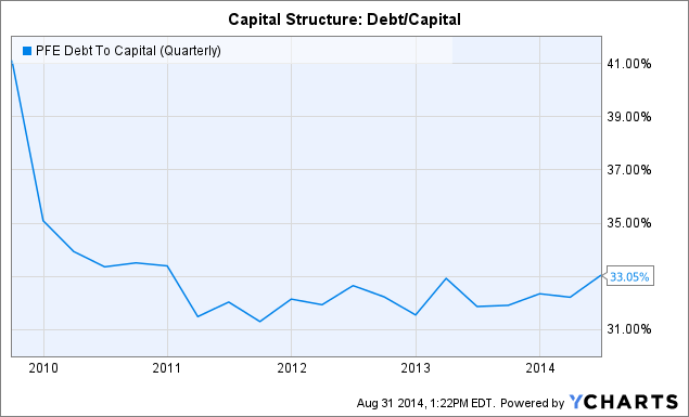 PFE Debt To Capital (Quarterly) Chart