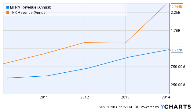 MFRM Revenue (Annual) Chart